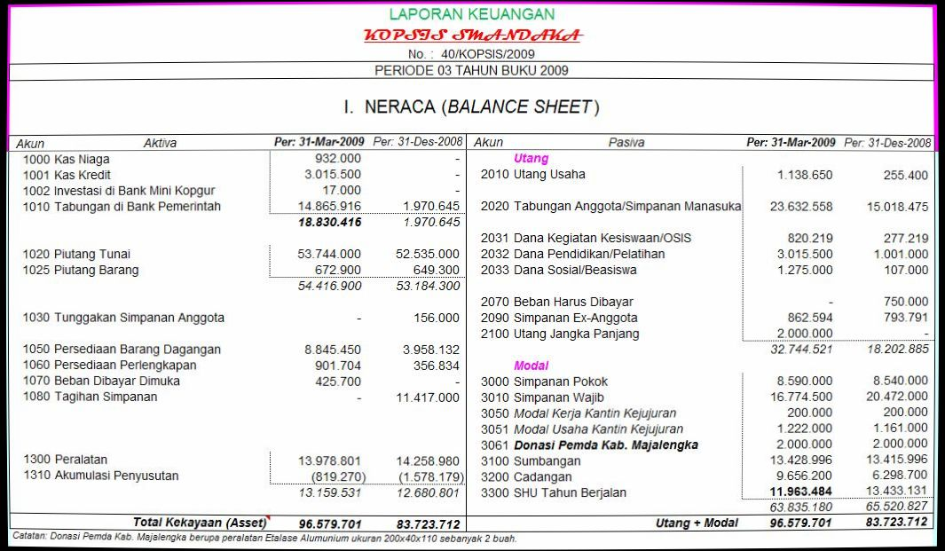 Laporan Keuangan Bulanan Koperasi Smandaka